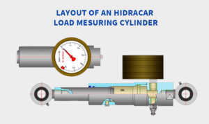 Layout Load Measuring Cylinder
