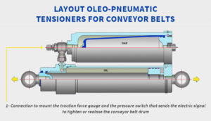 Layout Tensioners for Conveyor Belts