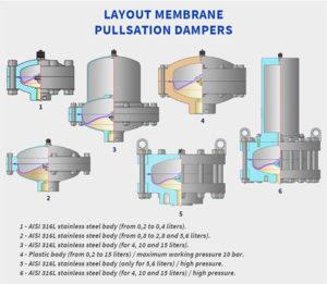 Layout of Hidracar Membrane Pulsation Dampers